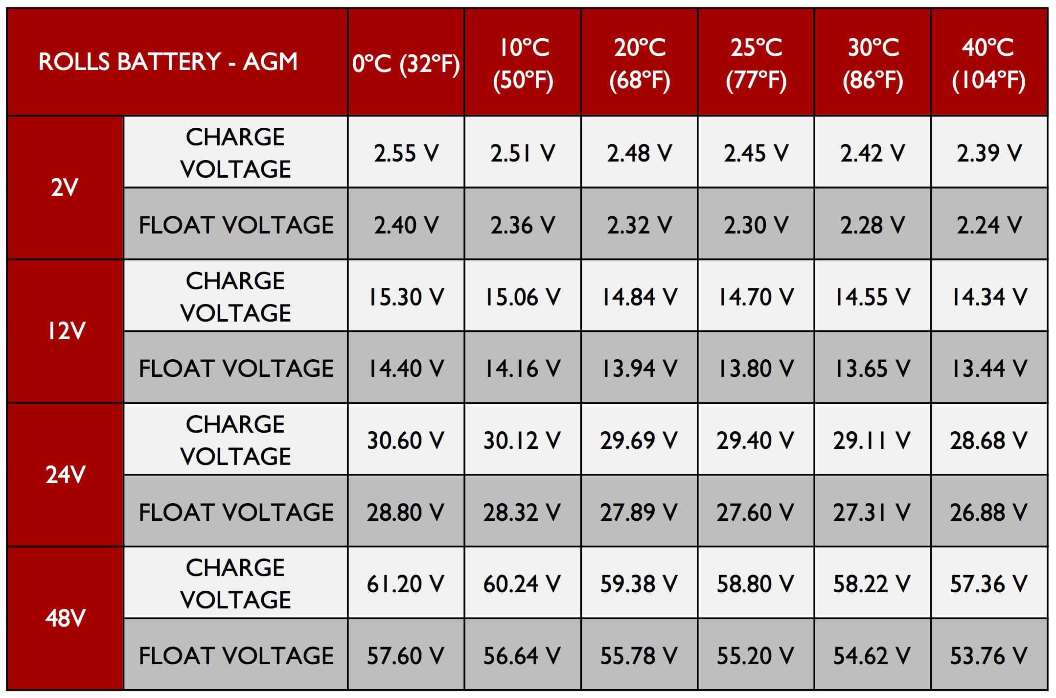 Take a look at the chart of an AMG voltage range